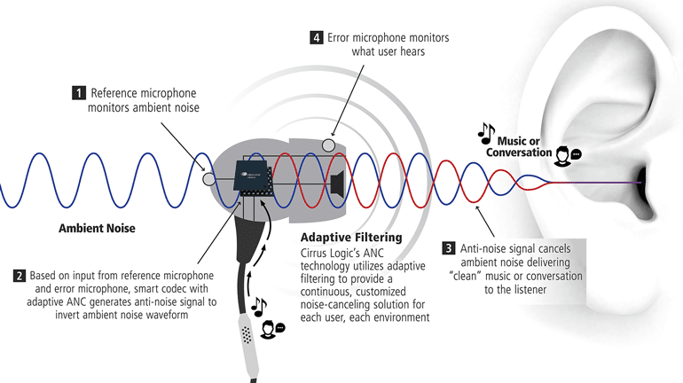 how Active Noise Cancellation works? - noise cancelling vs noise isolating which is better