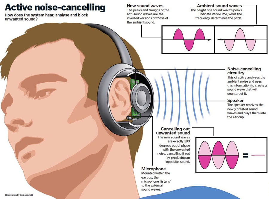 difference between active passive noise cancelling headphones