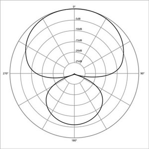SuperHyper Cardioid Polar Pattern